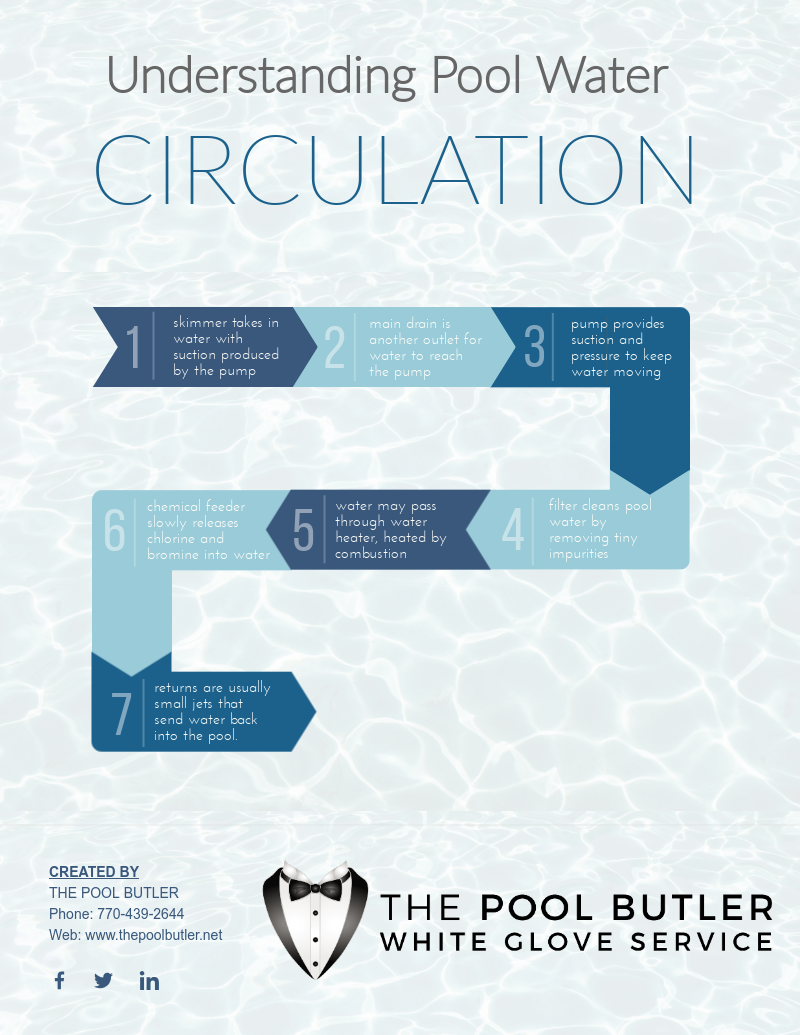 Understanding the Pool Water Circulation System [infographic]