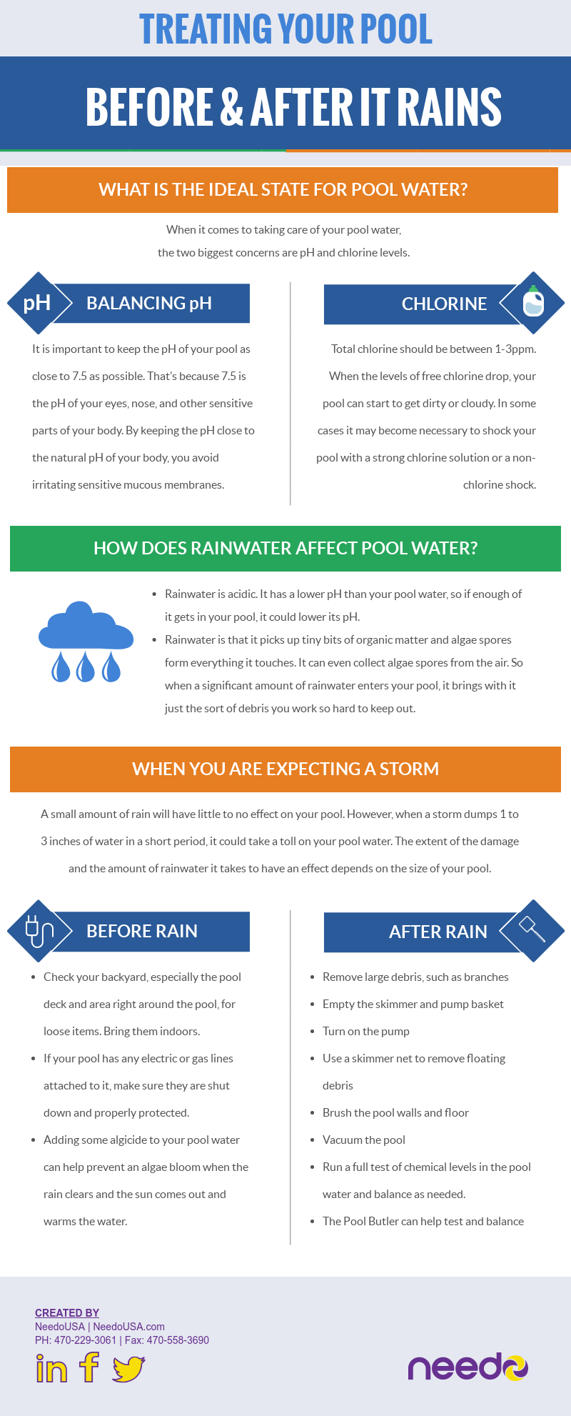Treating Your Pool Before and After it Rains [infographic]
