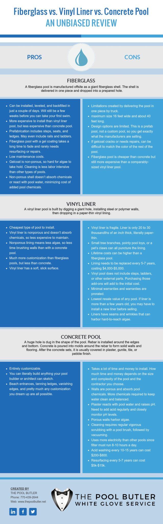 Fiberglass vs Vinyl Liner vs Concrete Pool - An Unbiased Review [infographic]